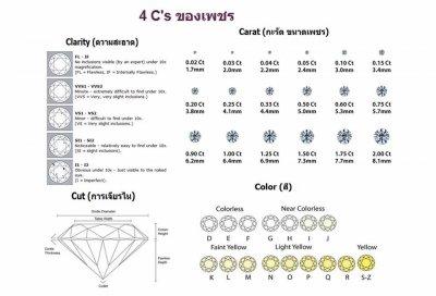 4 Cs ของเพชร คืออะไร ??